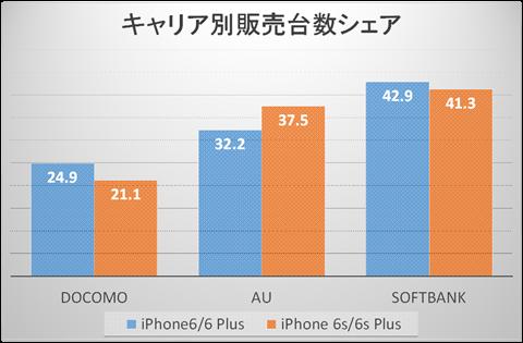 iPhone6s_docomo