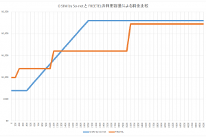 0SIM-vs-FREETEL-01.png