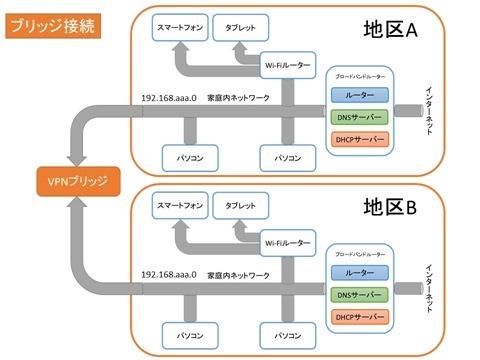 SoftEtherVPN-network-03