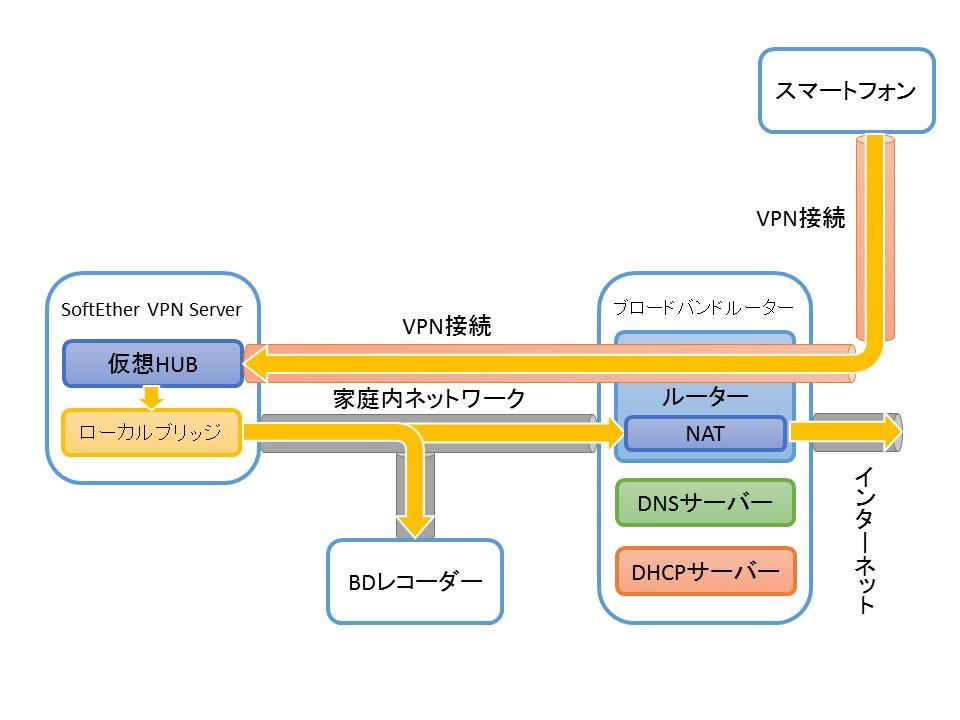 SoftEther VPNによるVPN環境構築(10) SoftEther VPN Serverの
