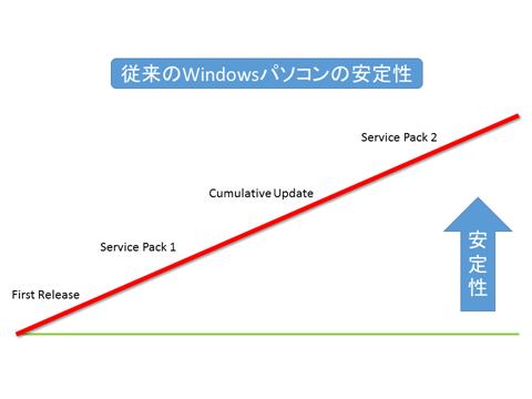 windows10-pc-purchase-timing-01