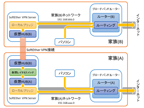 SoftEtherVPN-Connection-01