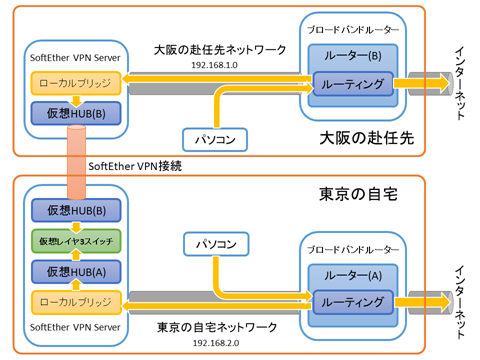 SoftEtherVPN-Connection-02
