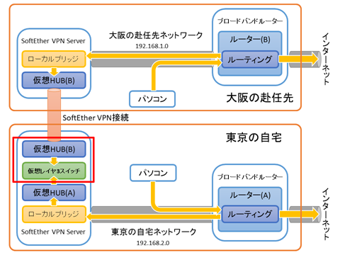 SoftEtherVPN-Connection-03