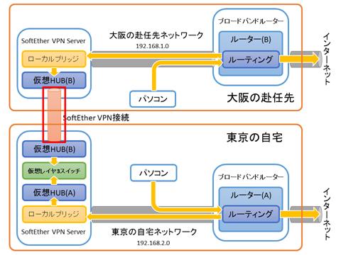 SoftEtherVPN-Connection-04
