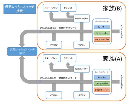SoftEtherVPN-network-04