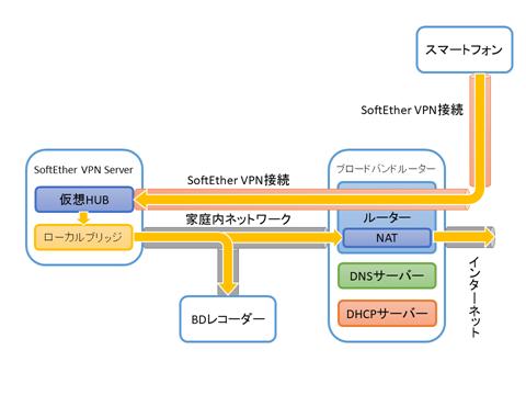 SoftEtherVPN-network-20
