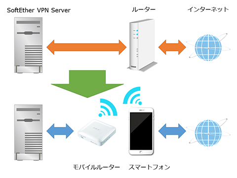 SoftEtherVPN-Windows10-251